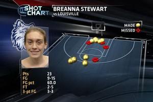 Breanna Stewart shot chart