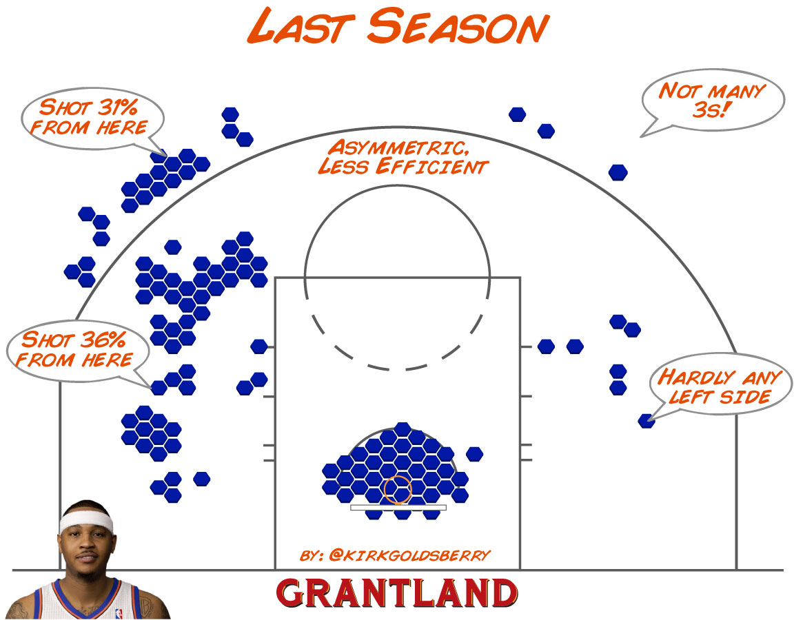 Carmelo Anthony Shot Chart 2011-12