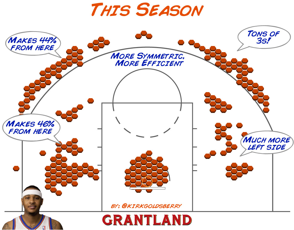 Carmelo Anthony 2012-13 Shot Chart
