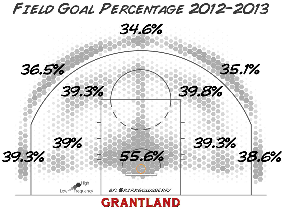 Shot Chart of NBA FG% - Kirk Goldsberry