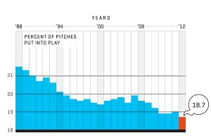 Percentage of pitches put into play