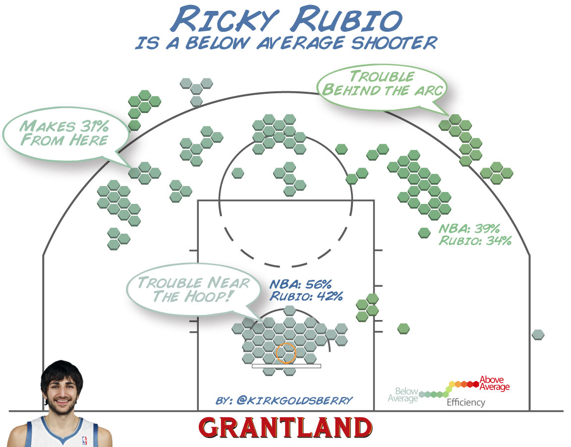 Ricky Rubio Shot Chart - Goldsberry