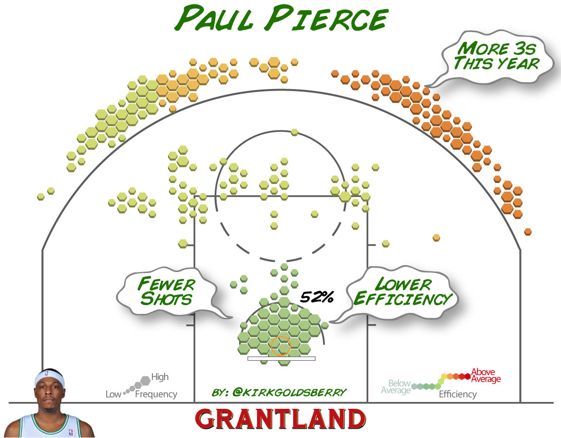 CourtVision: Paul Pierce and Father Time