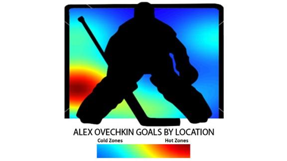 Next Level: Ovechkin Vs. Lundqvist