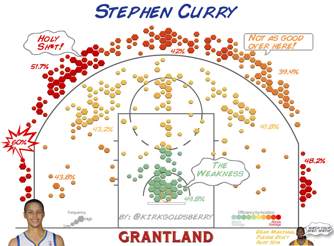 Stephen Curry Shot Chart - Kirk Goldsberry