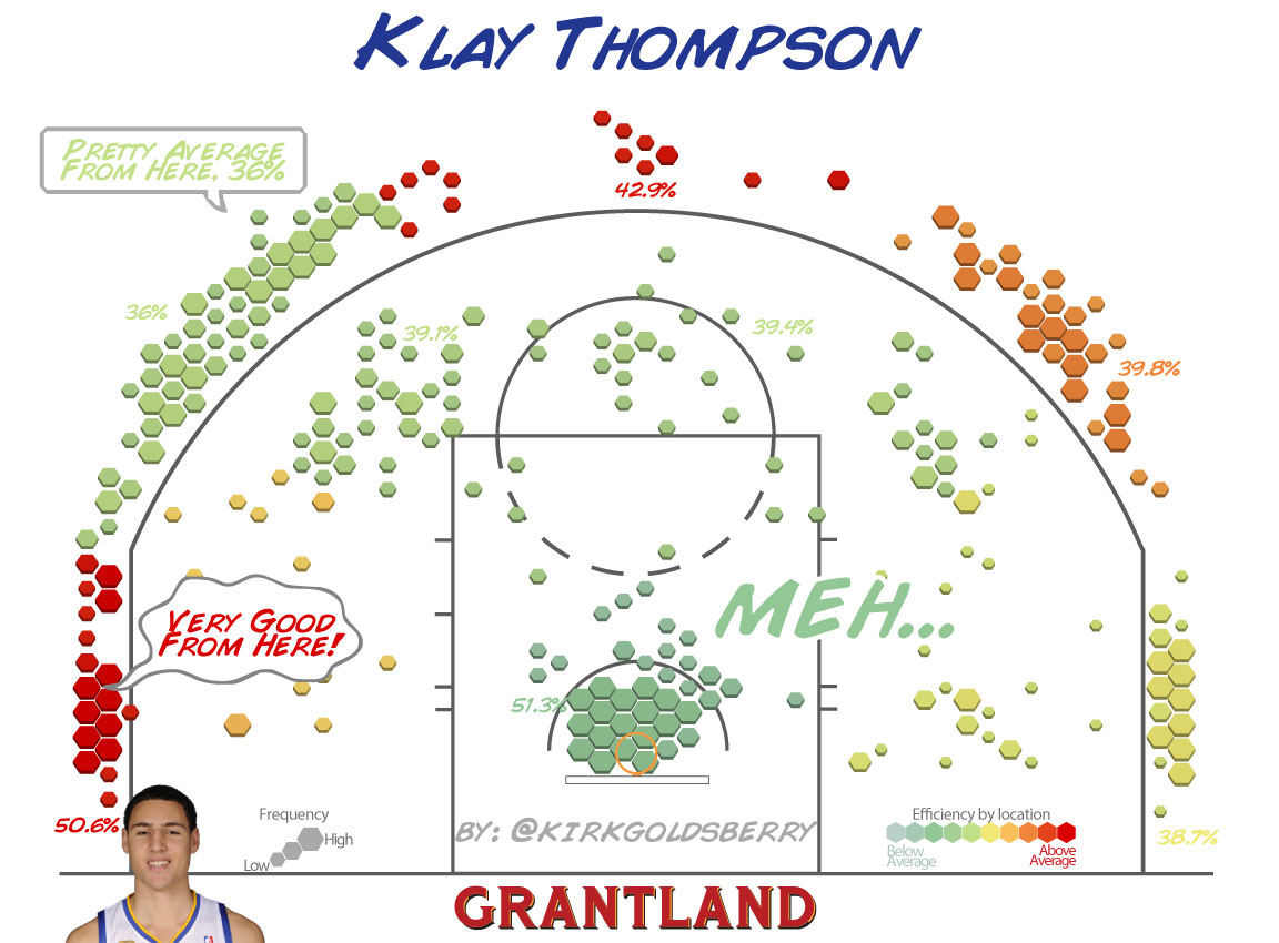 Klay Thompson Shot Chart - Kirk Goldsberry