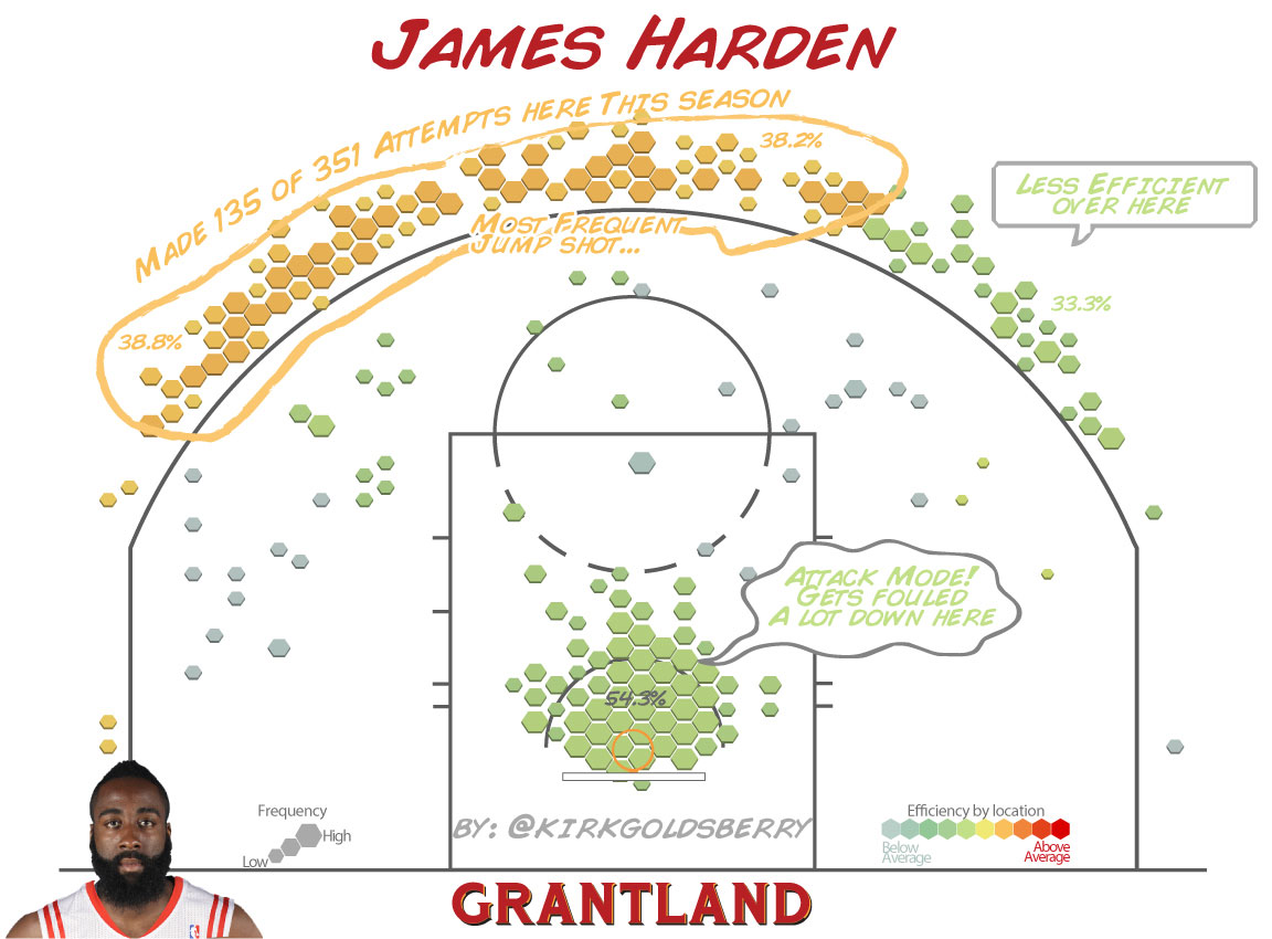 James Harden Shot Chart - Kirk Goldsberry