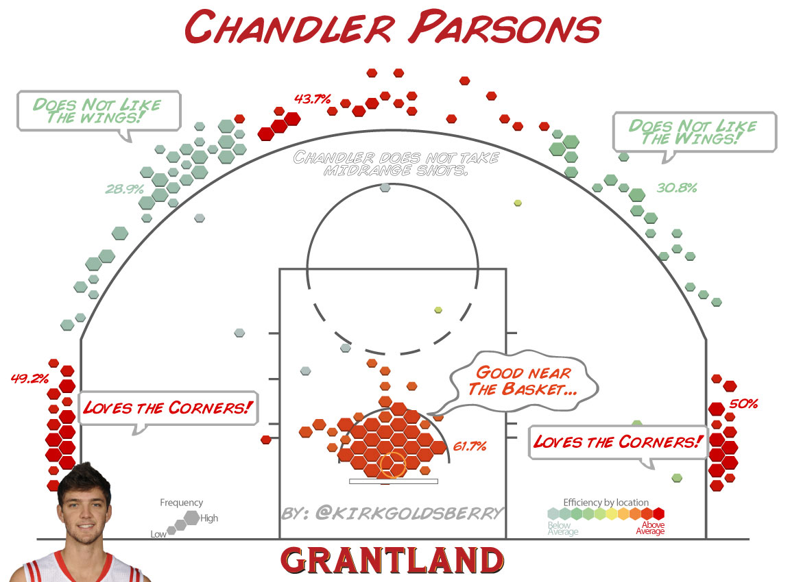 Chandler Parsons Shot Chart - Kirk Goldsberry