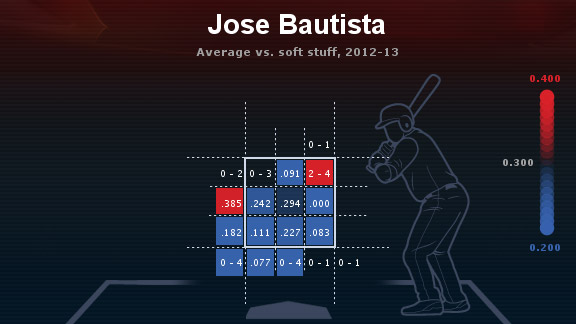 Jose Bautista heat map 2012-13