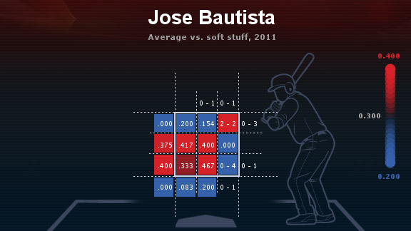 Jose Bautista heat map