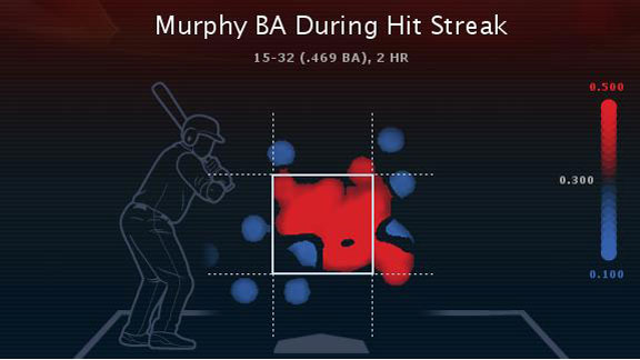 Mlb_e_murphy-heatmap01jr_576