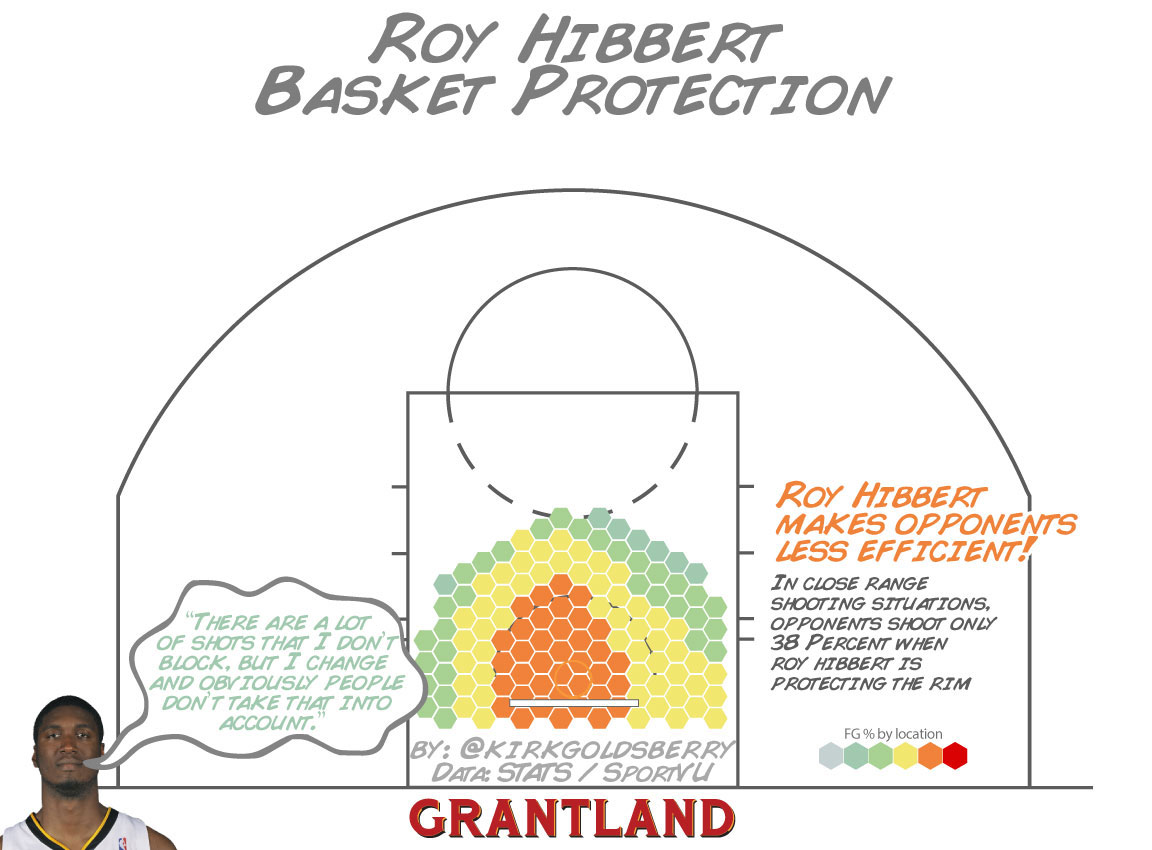 Roy Hibbert Basket Protection - Kirk Goldsberry
