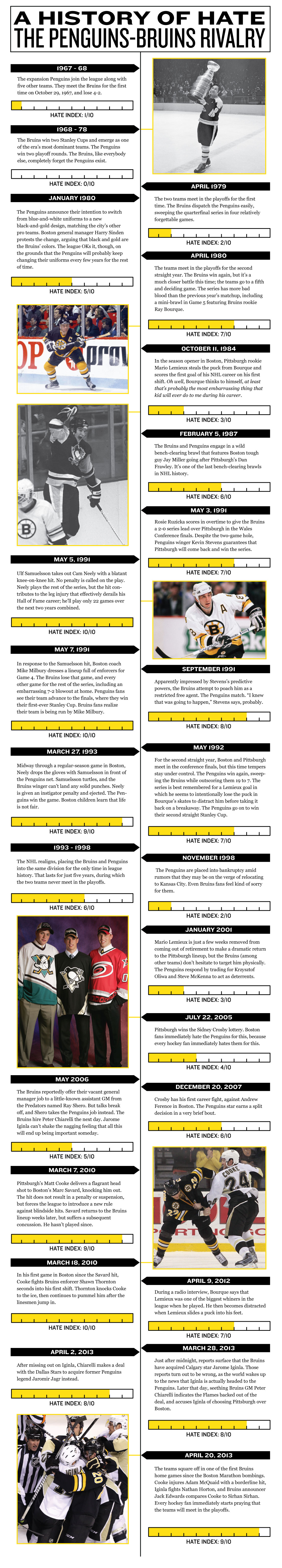Bruins-Penguins Hate History