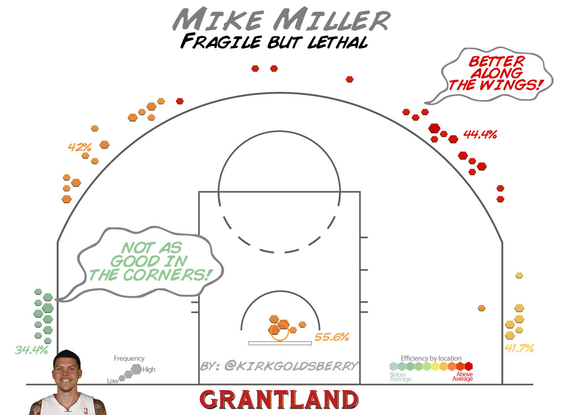 Mike Miller Shot Chart - Kirk Goldsberry/Grantland
