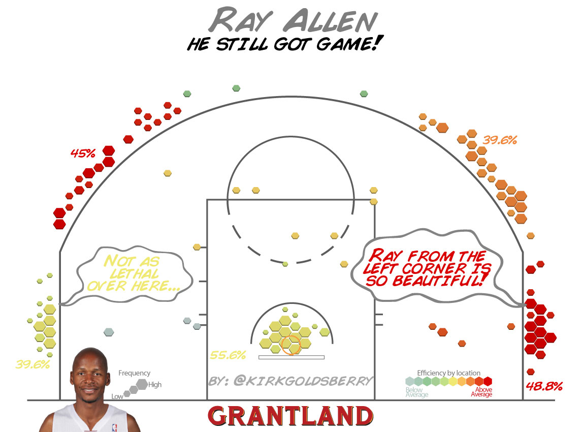 Ray Allen Shot Chart - Kirk Goldsberry/Grantland