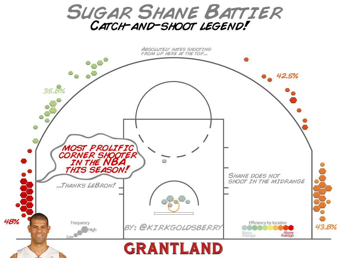 Shane Battier Shot Chart - Kirk Goldsberry/Grantland