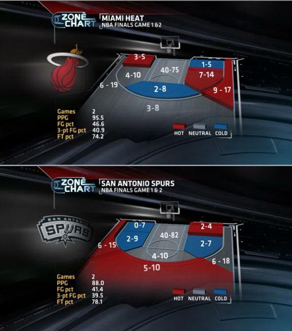 NBA Finals stat storylines: Game 3 - TrueHoop- ESPN