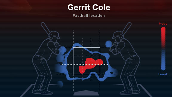 Gerrit Cole heat map