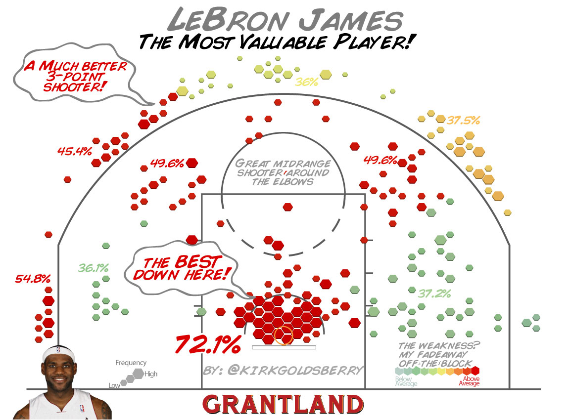 LeBron Shooting - Kirk Goldsberry/Grantland