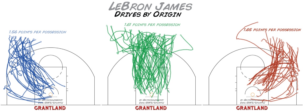 LeBron James Drives