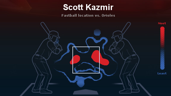 Scott Kazmir heat map