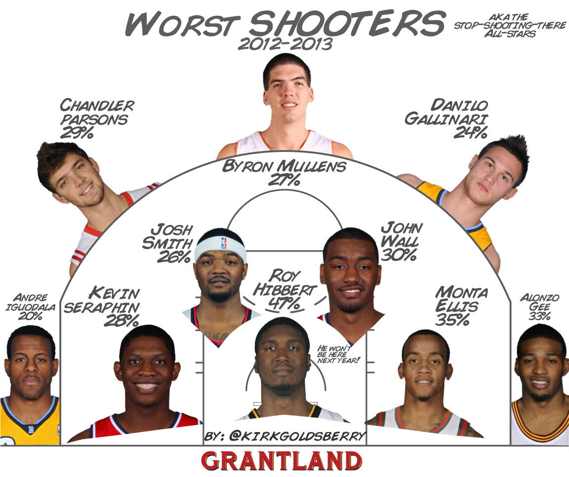 NBA Worst Shooters - Kirk Goldsberry/Grantland