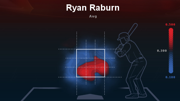 Ryan Raburn heat map