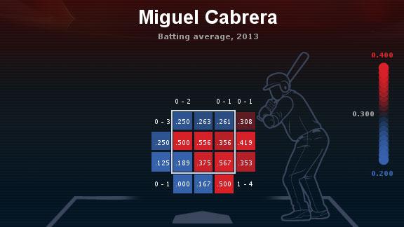 Cabrera heat map
