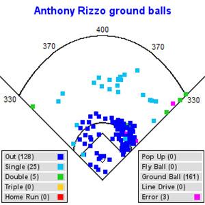 Rizzo Chart
