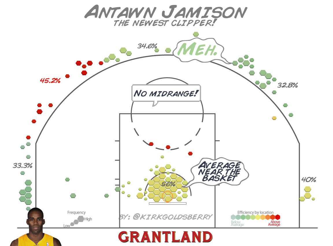 CourtVision: What Does Antawn Jamison Bring to the Clippers?