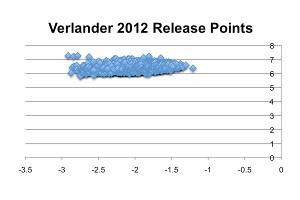 Justin Verlander (release points 2012)