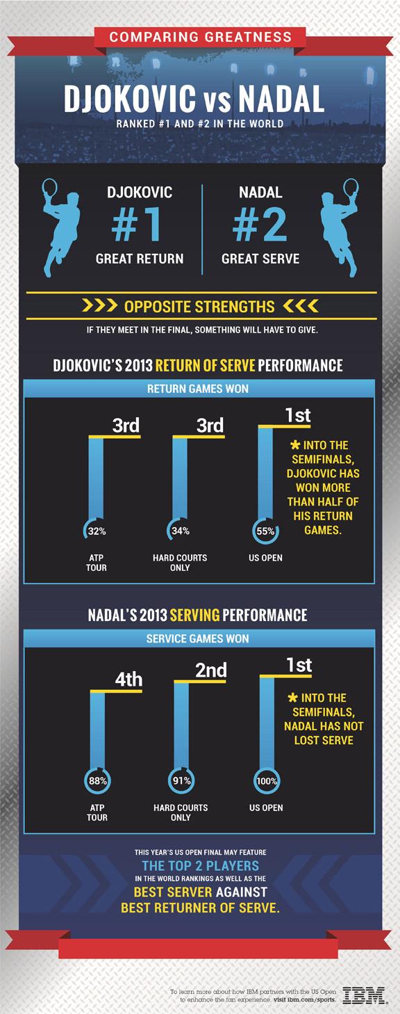 Rafa-Djoker infographic
