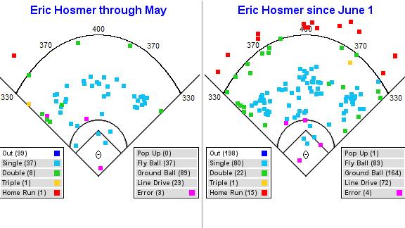 Eric Hosmer hit charts
