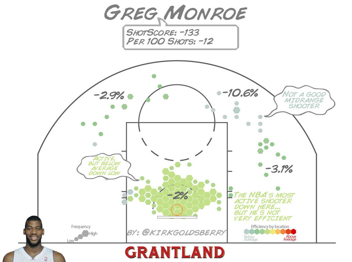 grant_r_GregMonroe_ShotScore_1152.jpg