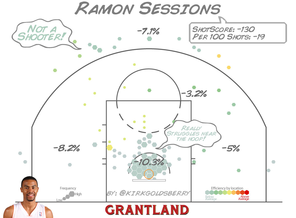 Ramon Sessions ShotScore - Kirk Goldsberry/Grantland