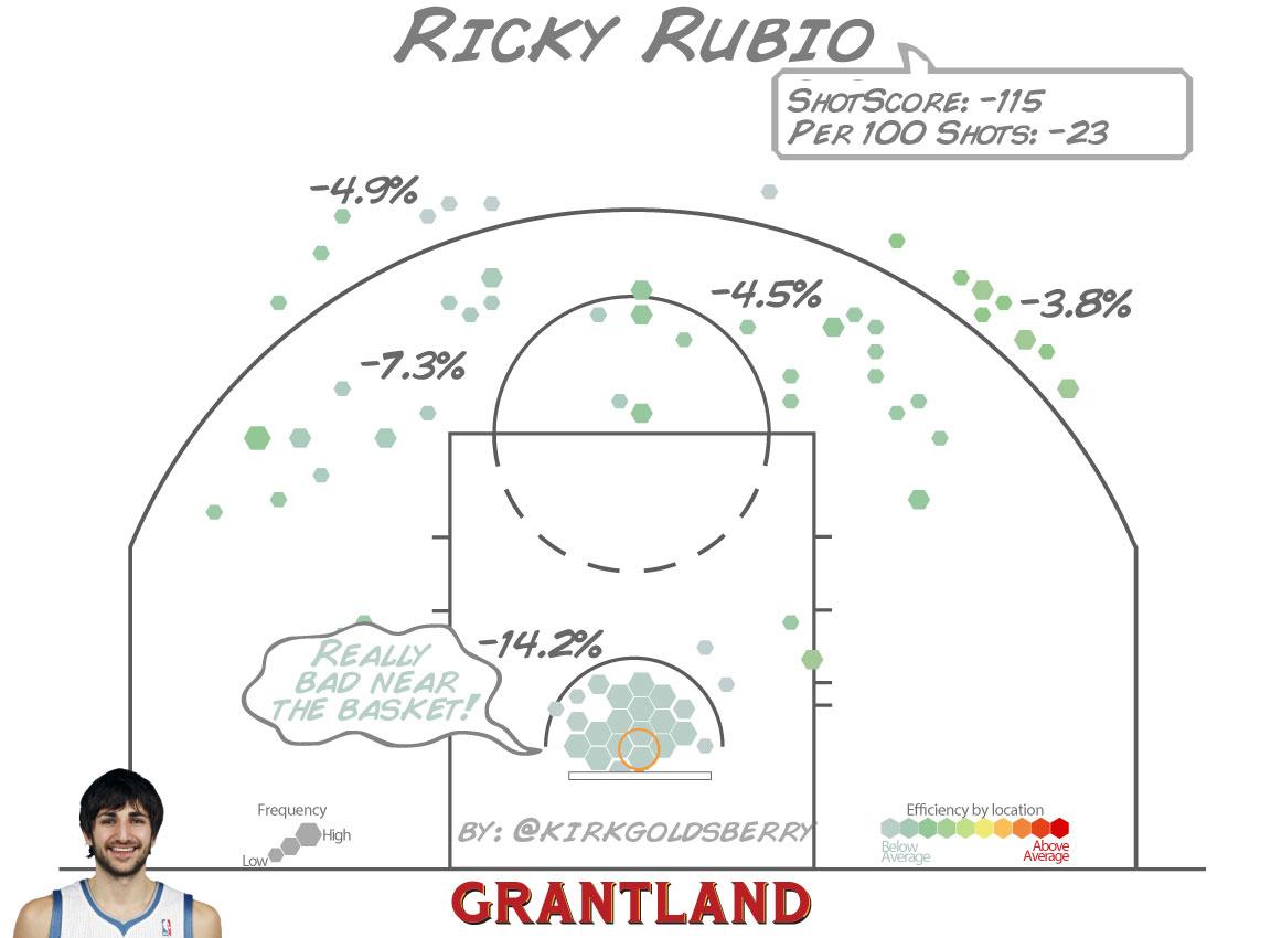 grant_r_RickyRubio_ShotScore_1152.jpg