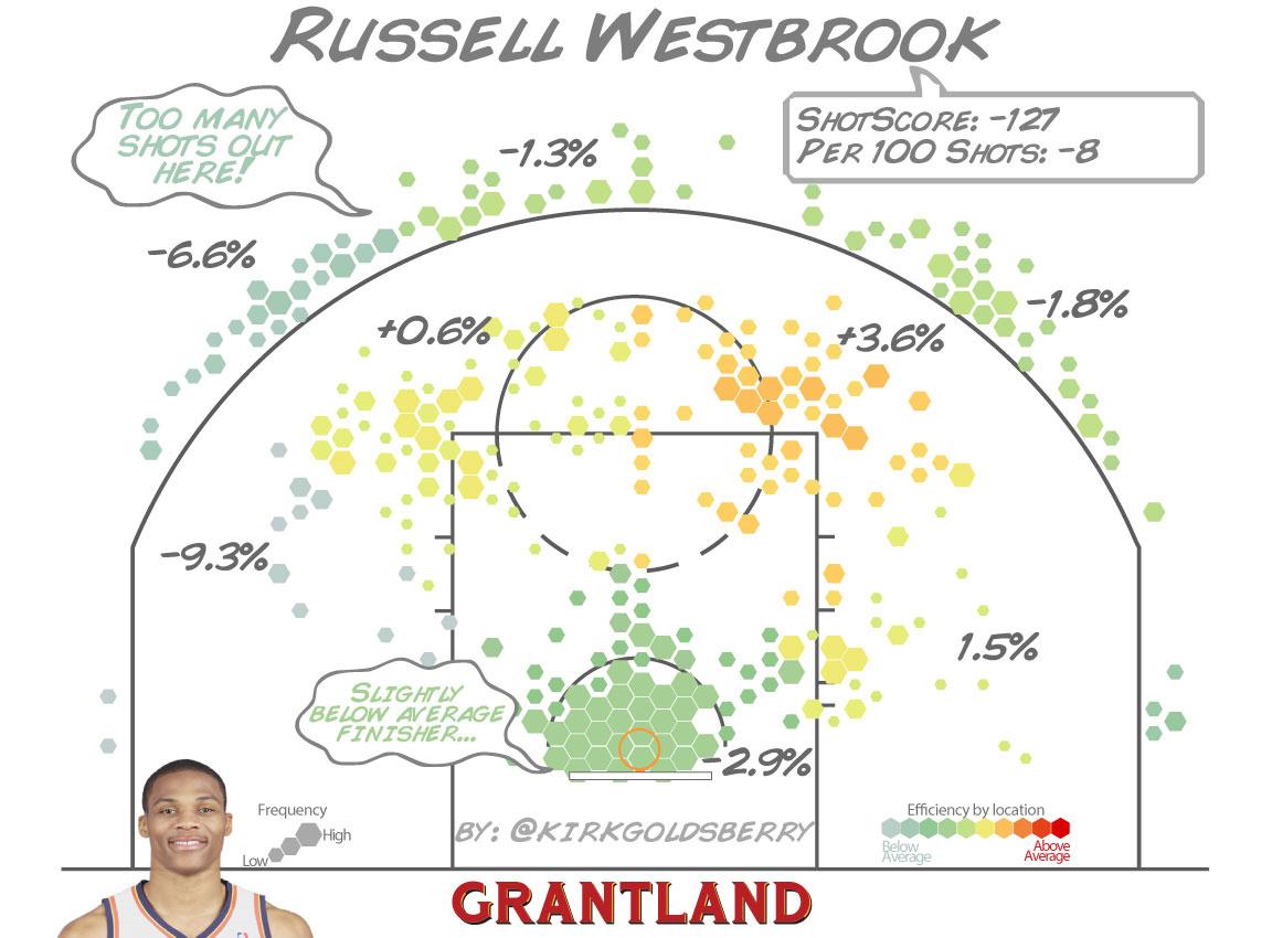 grant_r_RussellWestbrook_ShotScore_1152.jpg