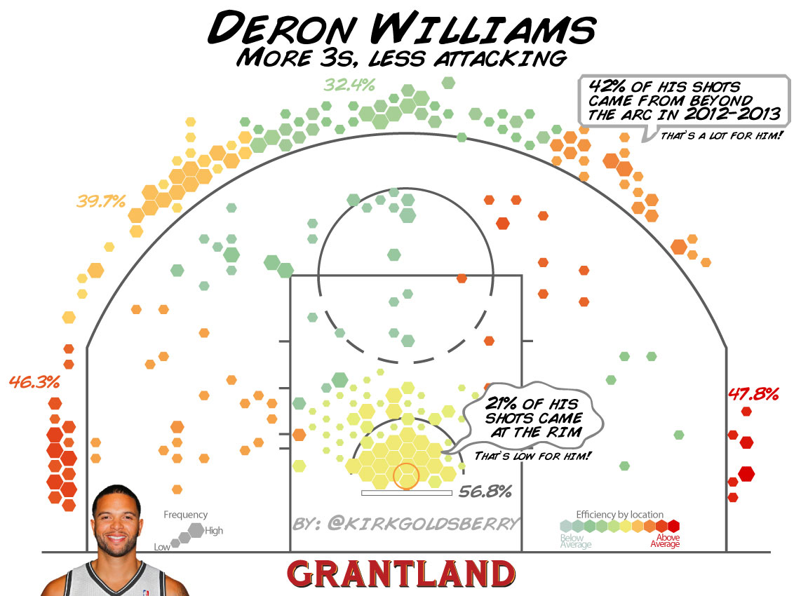 Deron Williams Shot Chart - Kirk Goldsberry/Grantland