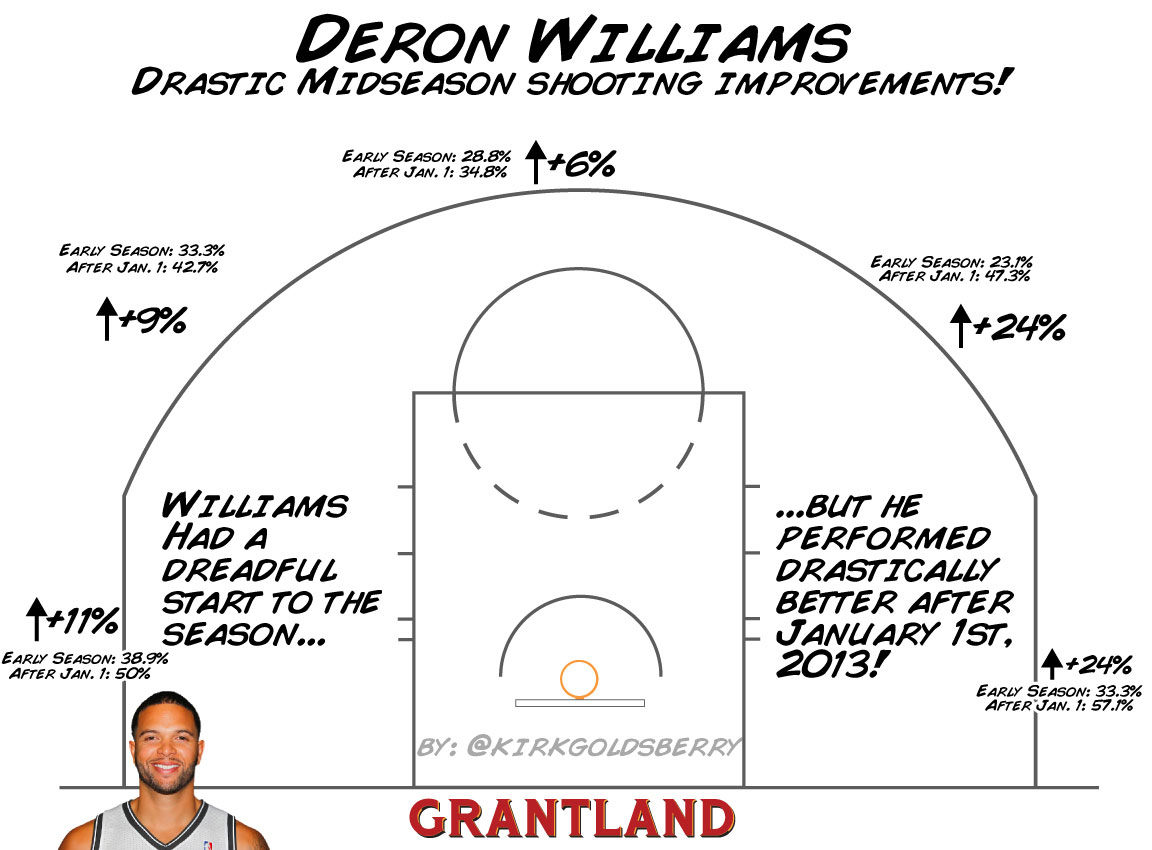 Deron Williams Improvement - Kirk Goldsberry/Grantland