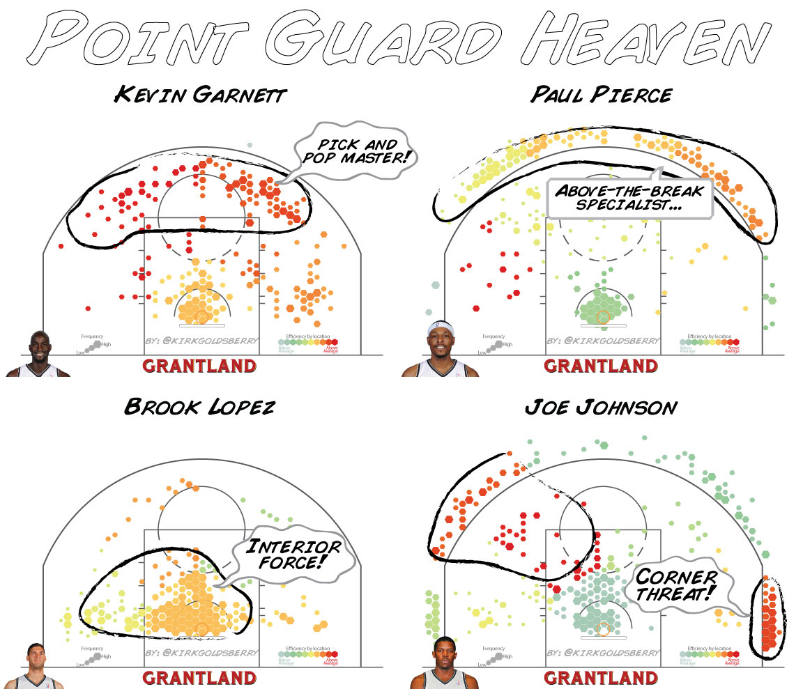 Point Guard Shot Charts - Kirk Goldsberry/Grantland