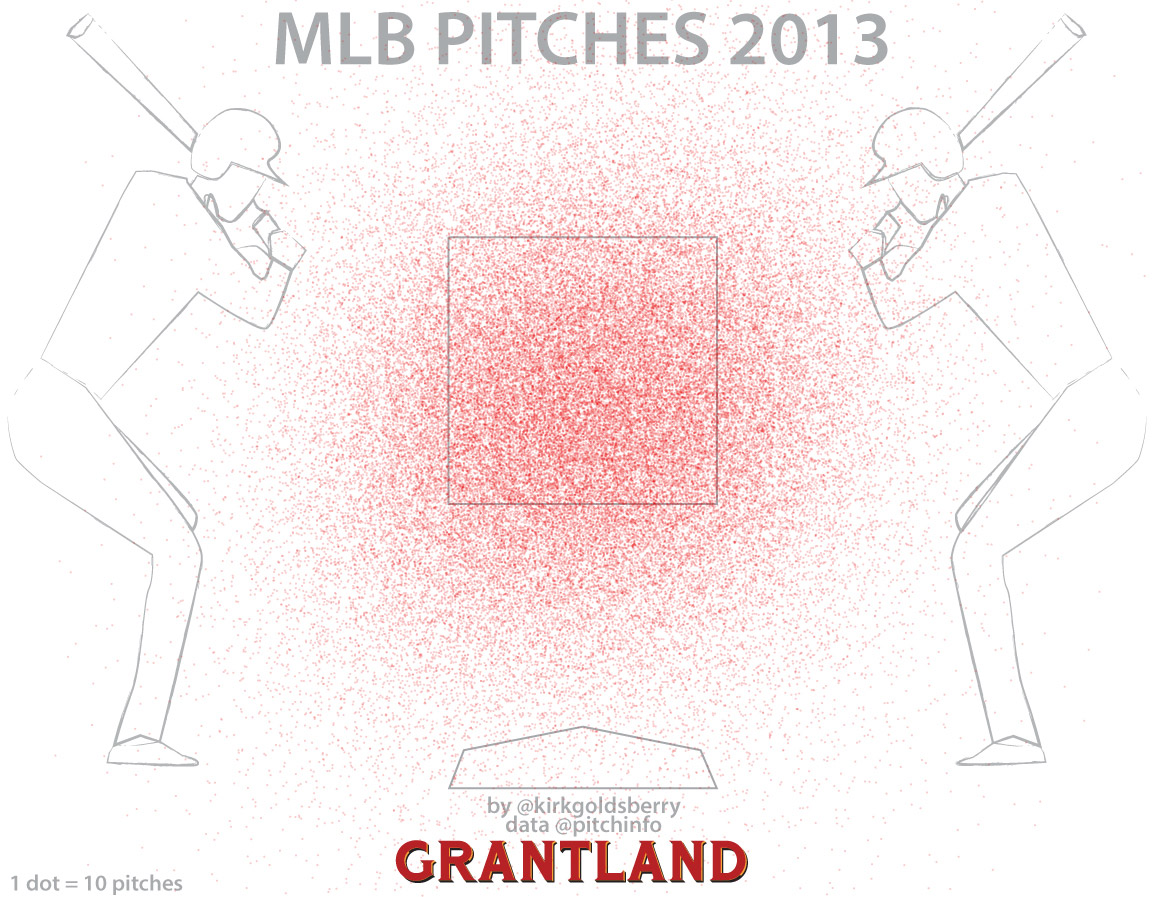Pitches Chart
