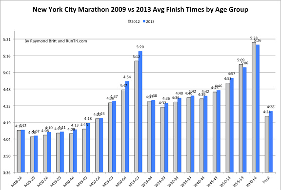 2009 vs 2013 Avg Finish Times by Age Group