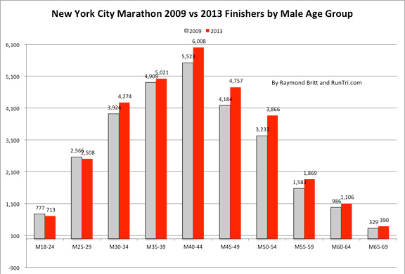 2009 vs 2013 Finishers by Male Age Group