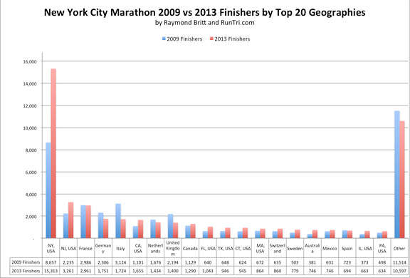 2009 vs 2013 Finishers by Top 20 Geographies