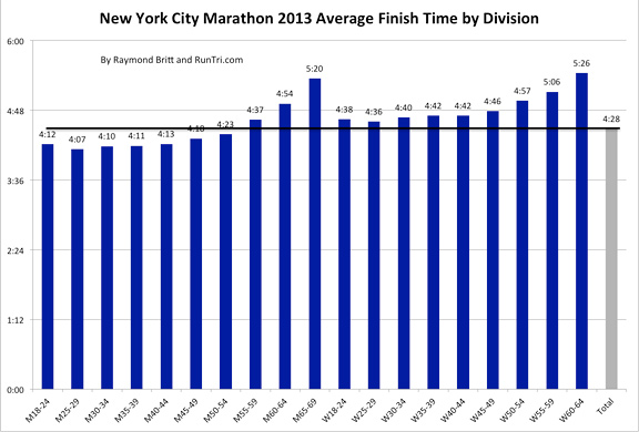2013 Average Finish Time by Division