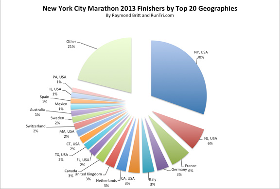 2013 Finishers by Top 20 Geographies