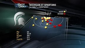 MSU shot chart
