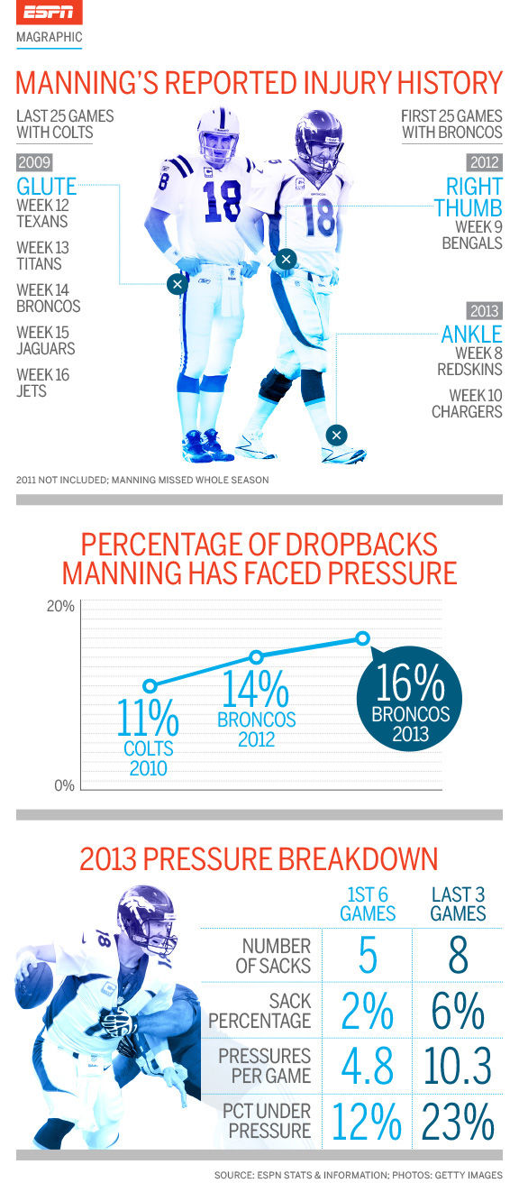 Manning's reported injury history