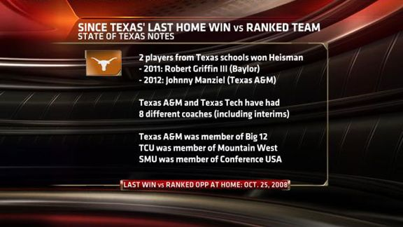 Texas graphic