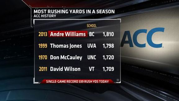 Most rushing yards in a season
